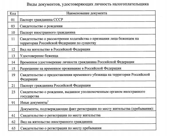 Коды документов для самозанятых